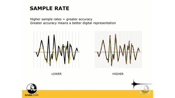 Sample rate: Digital Audio Principles