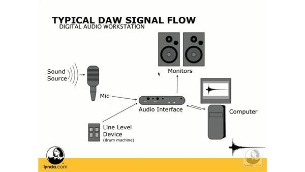 Typical DAW signal flow: Digital Audio Principles