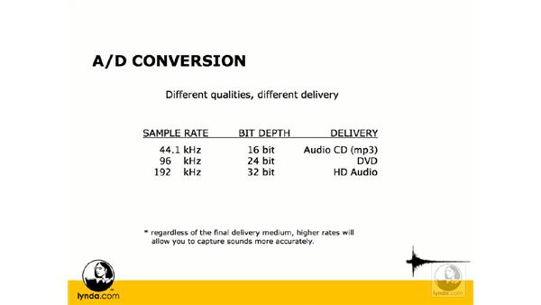 Analog to digital conversion: Digital Audio Principles