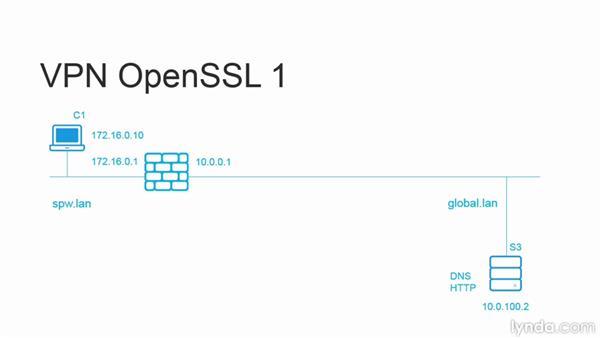 OpenVPN-Server im Transport-Modus aufbauen