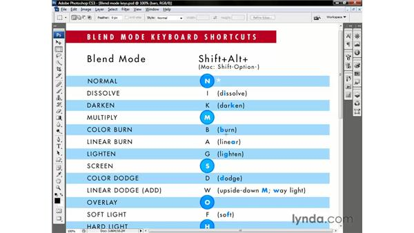 Blend mode shortcuts: Photoshop CS3 One-on-One: Beyond the Basics