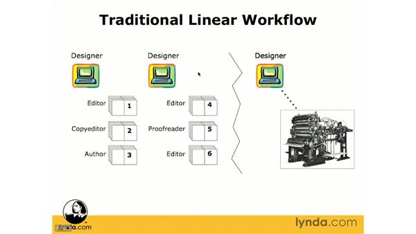 Exploring the traditional linear workflow: InCopy CS3 + InDesign CS3 Integration