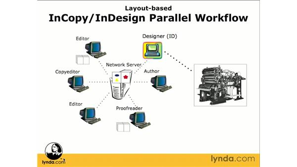 Layout workflow overview: InCopy CS3 + InDesign CS3 Integration