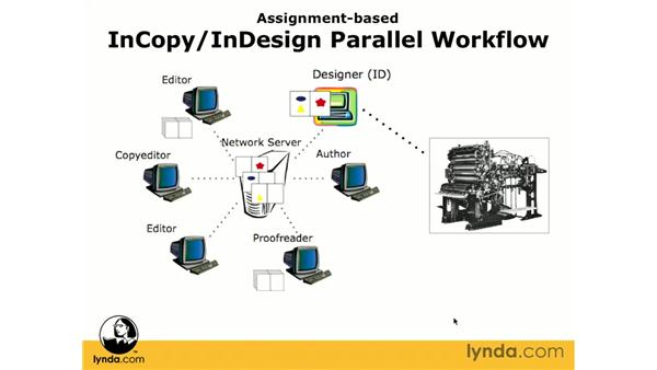Assignment workflow overview: InCopy CS3 + InDesign CS3 Integration
