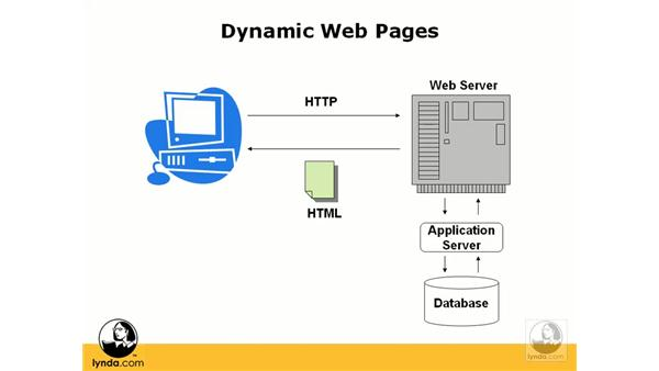Publish a static web site using Azure Web Apps