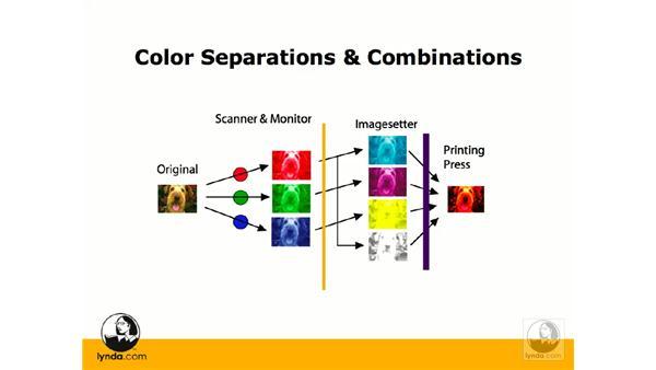 RGB vs. CMYK workflow: Photoshop CS3 Prepress Essentials