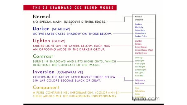 The 25 standard CS3 blend modes: Photoshop CS3 Channels and Masks: The Essentials