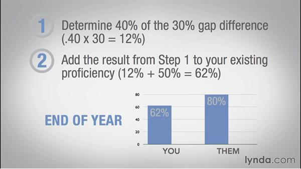 Setting qualitative goals: Teaching Fundamentals: Data-Driven Instruction