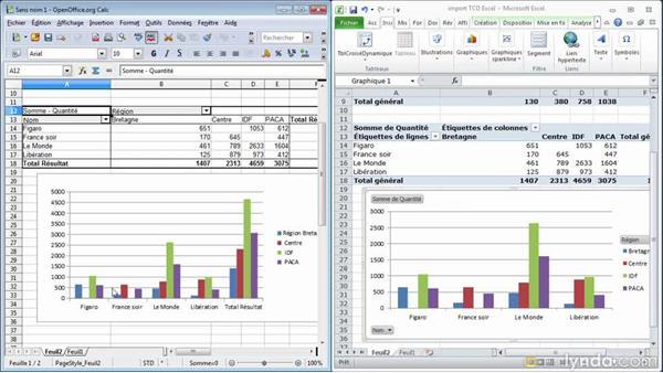 Importer Un Tableau Croise Dynamique Excel Dans Calc