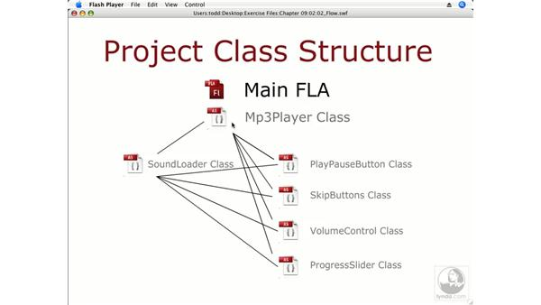 Understanding the project flow: Flash CS3 Professional Beyond the Basics