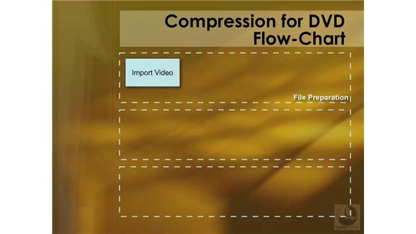 Understanding more about the interface and Compressor workflow: Compressor 3 Essential Training