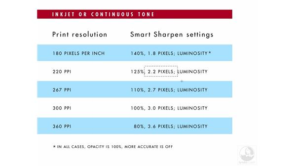 Using ideal settings for inkjet output: Photoshop CS3 Sharpening Images