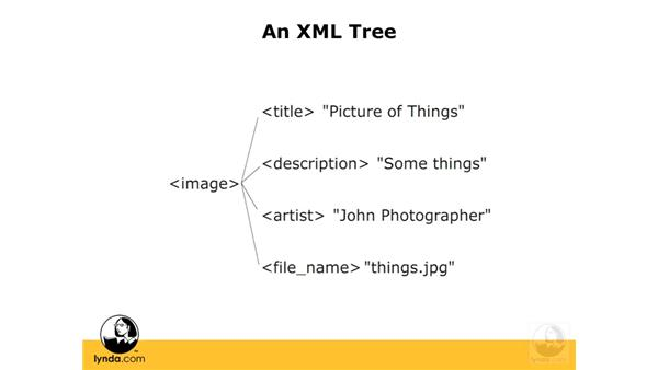 Visualizing XML: ActionScript 3.0: Working with XML