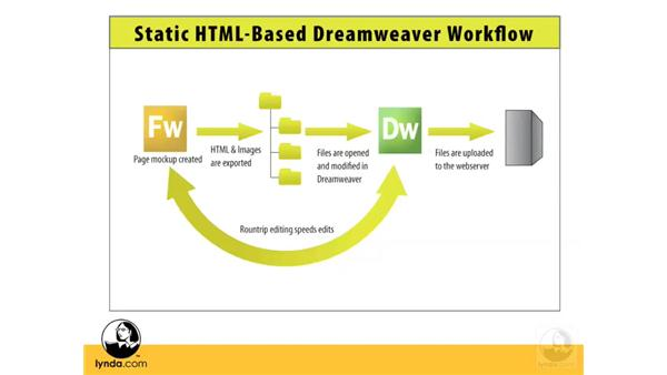 Designing with CSS in mind: Dreamweaver CS3 with CSS Essential Training