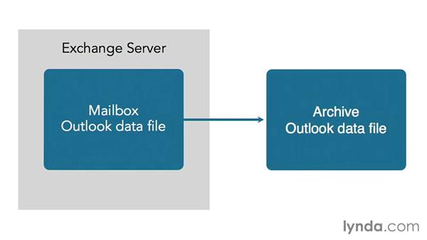 Understanding how archiving works for you: Outlook 2013: Efficient Email Management