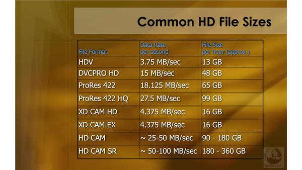 Common HD file sizes: HD Workflows with Final Cut Studio 2