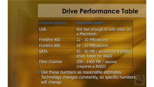 Hard disk speeds: HD Workflows with Final Cut Studio 2