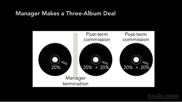 Post-term commissions: Music Law: Recording, Management, Rights, and Performance Contracts