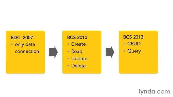 Understanding BCS: SharePoint Designer 2013: Creating Data-Driven Sites