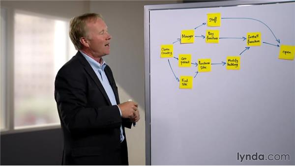 Using network diagrams: Project Management Simplified
