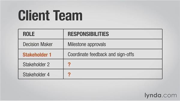 Defining roles and responsibilities: Collaborative Design: Managing a Team