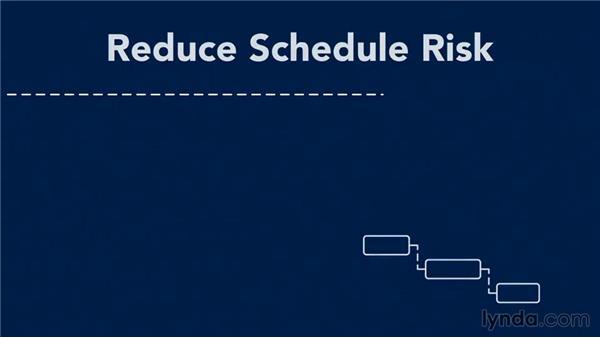 Reducing project risk with procurements: Managing Project Procurement