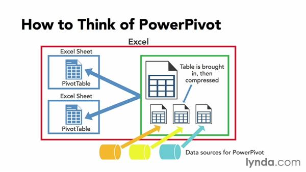 Concepts and terminology: Data Modeling with Excel Power Pivot