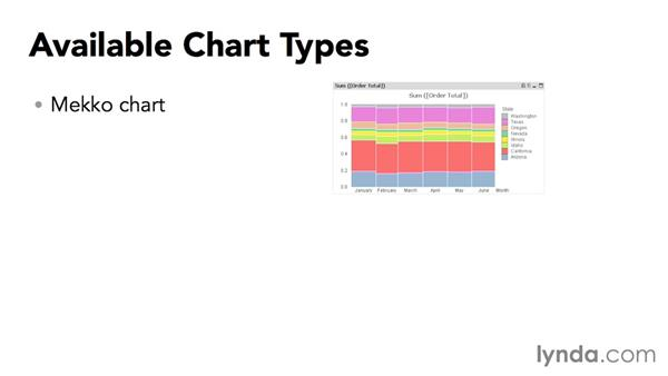 Surveying the available chart types: Up and Running with QlikView