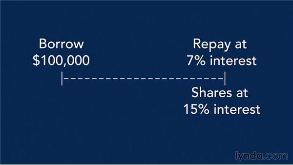 Securing investor debt: Raising Startup Capital