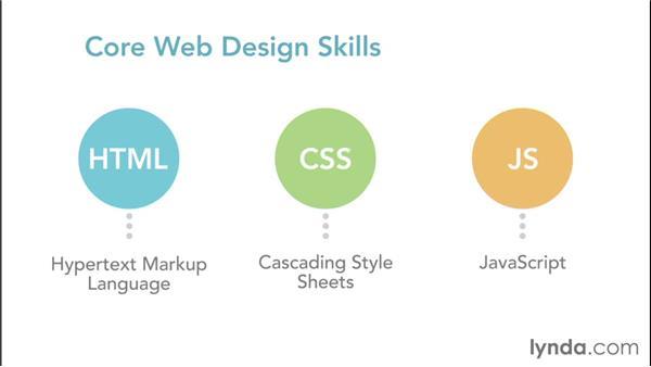 Getting started with web design: Web Design Fundamentals