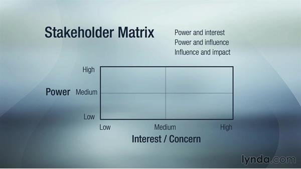 Lynda.com  Power Interest Matrix