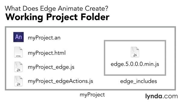 What does Edge Animate create?: Edge Animate Essential Training