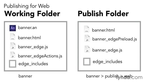 Publishing for the web: Edge Animate Essential Training