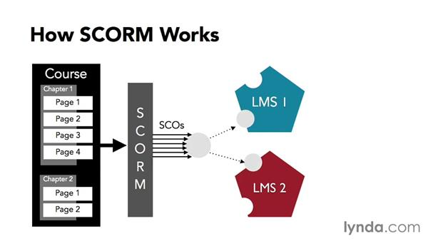 A look at how SCORM works: Up and Running with SCORM and Tin Can API