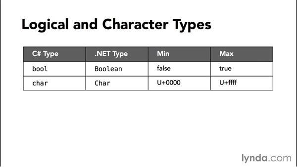 Using built-in data types: C# Essential Training