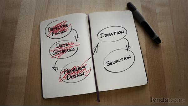 An overview of the five-step creative process: The Five-Step Creative Process