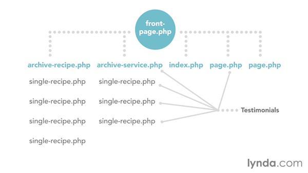 Core content-model development: Mapping the Modern Web Design Process
