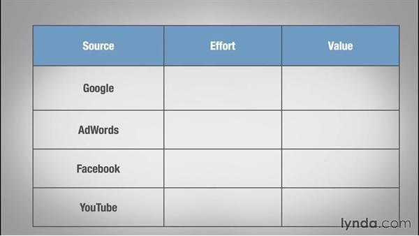 Components of digital marketing: Online Marketing Fundamentals