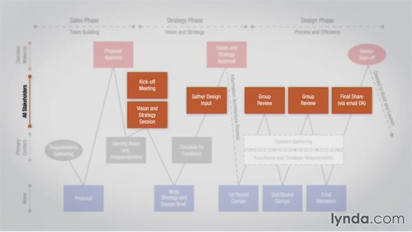 How to structure a collaborative design project: Collaborative Design: Process and Efficiency