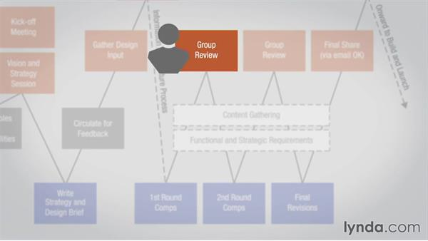 Finding efficiency in collaboration: Collaborative Design: Process and Efficiency