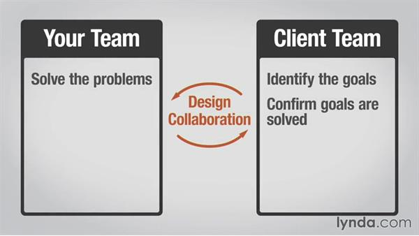 Keeping collaboration in its place: Collaborative Design: Process and Efficiency