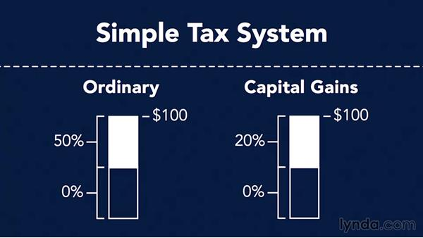 Ordinary income and capital gains income: Income Tax Fundamentals