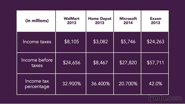 Strategy two: Shift income from one pocket to another: Income Tax Fundamentals