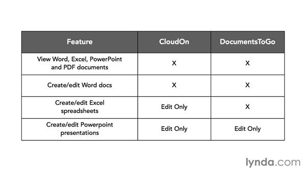 OneCloud apps for creating and editing documents: Box OneCloud Apps for Mobile Productivity
