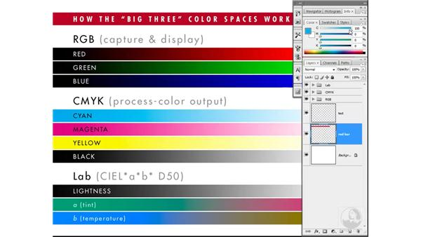 Color by the numbers (mixing Lab values): Photoshop CS3 Mastering Lab Color