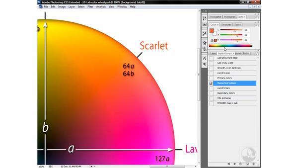 The slightly skewed Lab color wheel: Photoshop CS3 Mastering Lab Color
