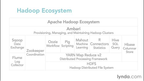 Introducing Hadoop cluster components: Hadoop Fundamentals