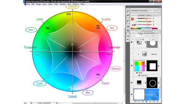 "Lab's wide world of ""imaginary colors"": Photoshop CS3 Mastering Lab Color"