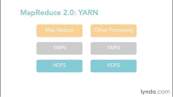 Understanding MapReduce 2.0: Hadoop Fundamentals