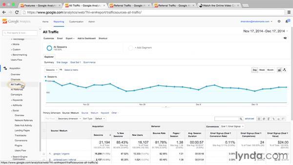 Google Analytics: Pinterest for Business